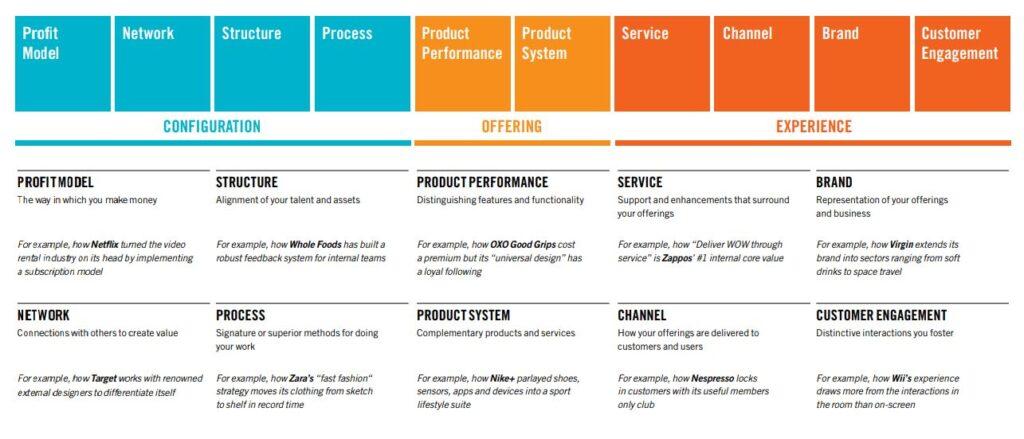 Doblin ten types of innovation