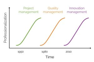 Professionalising Innovation Management