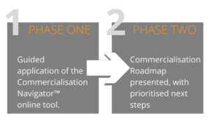 Commercialisation Navigator two step process