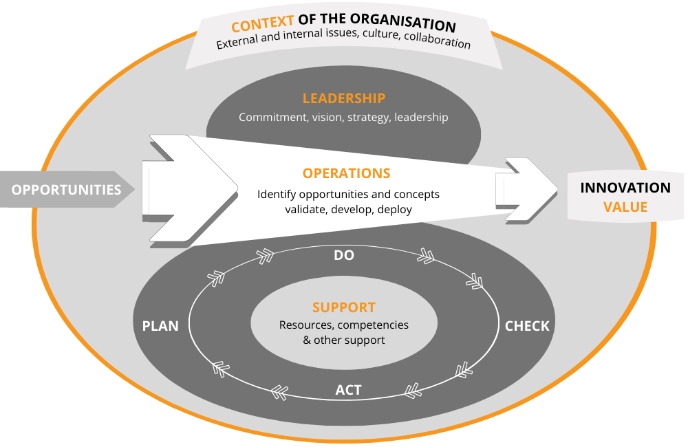 The elements of an Innovation Management System according to the ISO innovation management standards