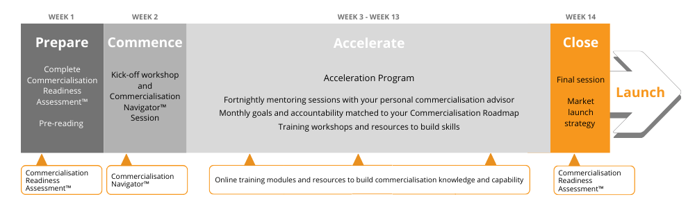 Product Accelerator Timeline And Process